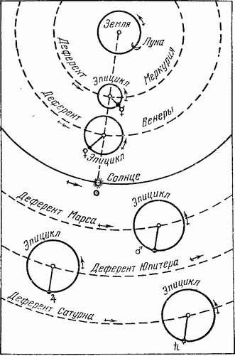 Система Птолемея
