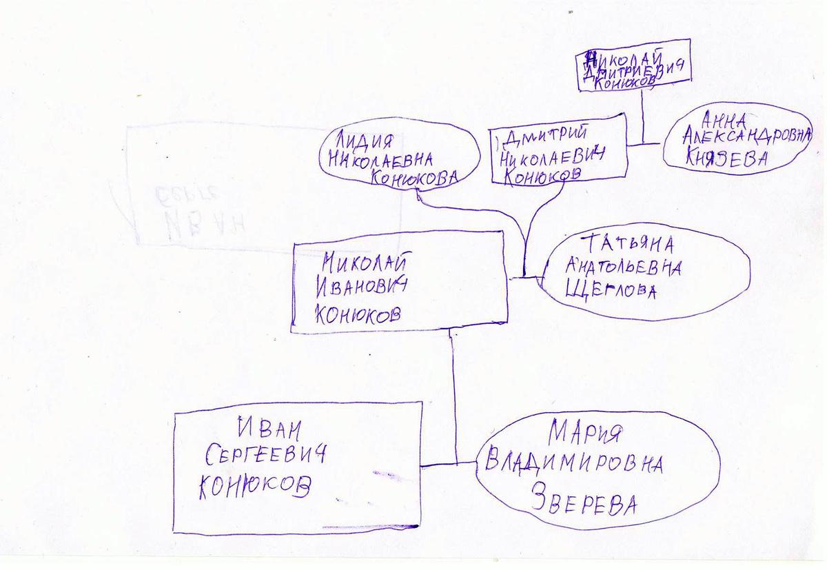 Фамильное древо Конюковых